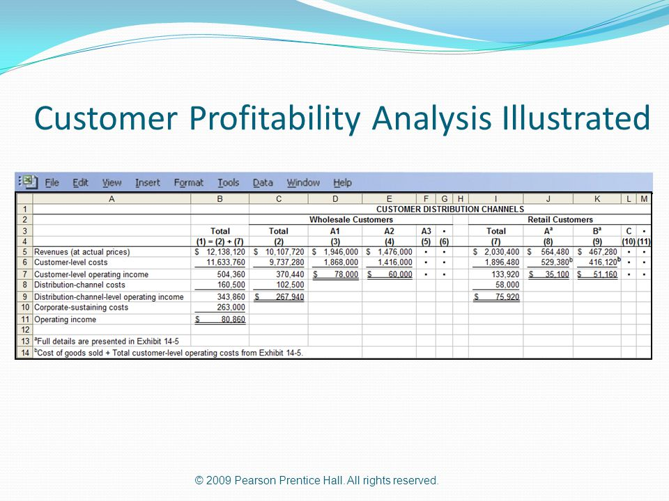 © 2009 Pearson Prentice Hall. All rights reserved. Customer Profitability Analysis Illustrated