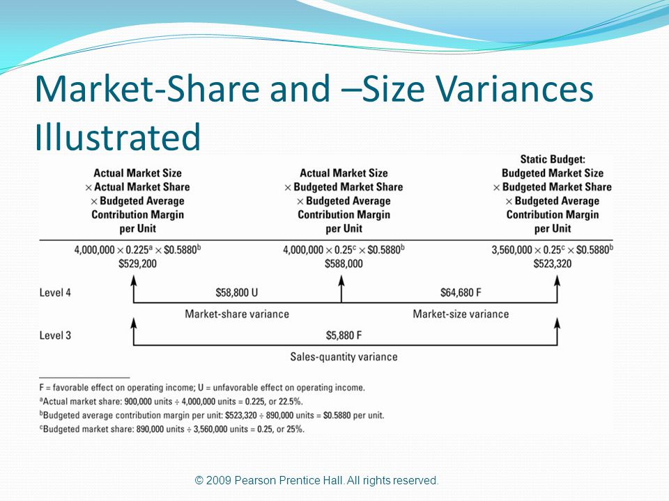© 2009 Pearson Prentice Hall. All rights reserved. Market-Share and –Size Variances Illustrated