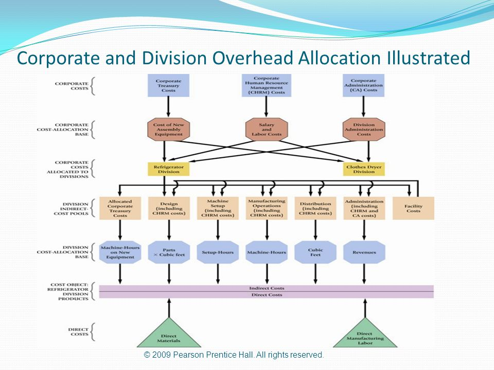 © 2009 Pearson Prentice Hall. All rights reserved. Corporate and Division Overhead Allocation Illustrated