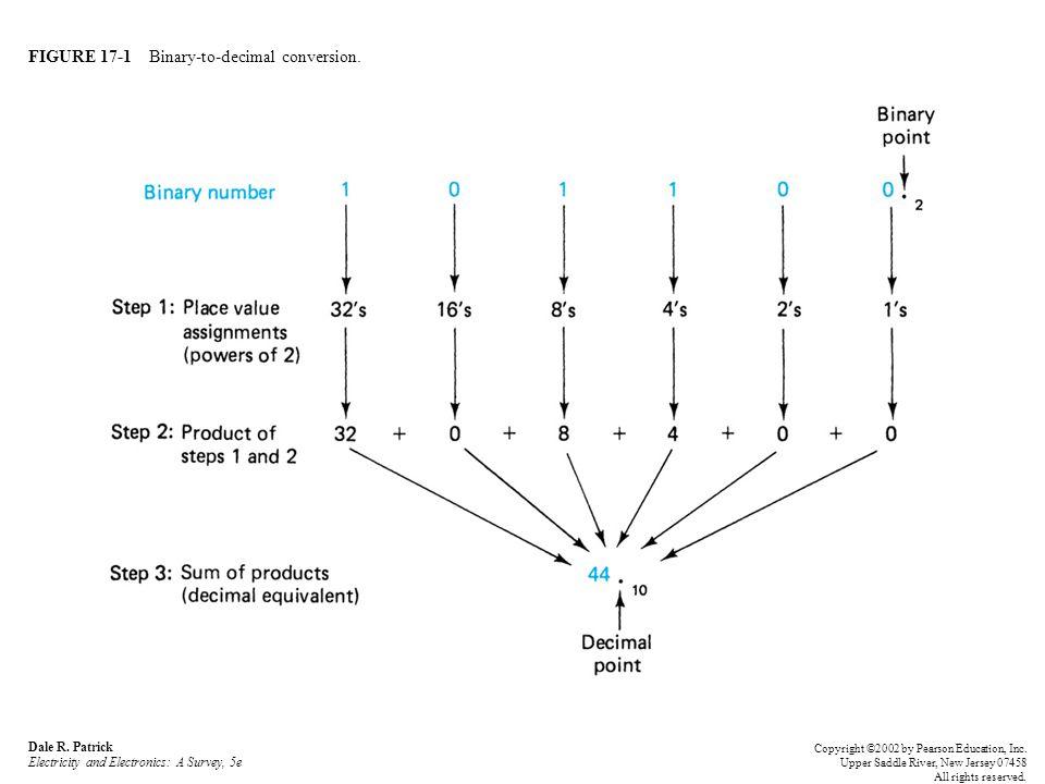 FIGURE 17-2 Binary-to-decimal conversion shortcut.