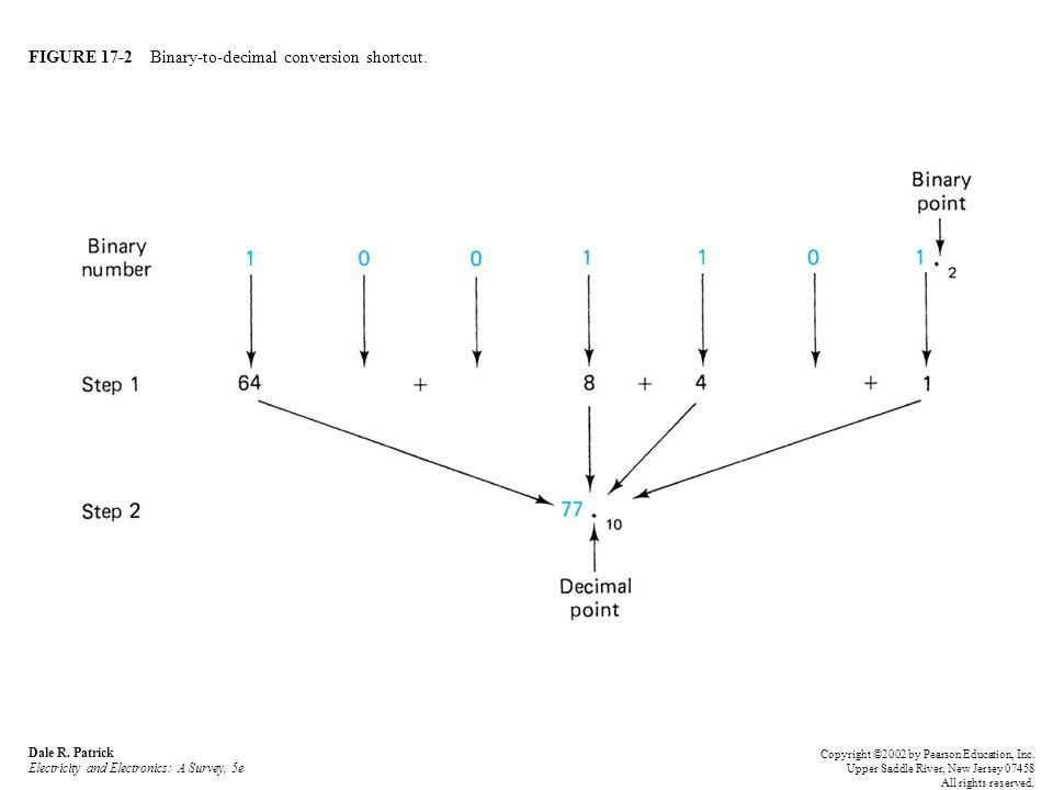 FIGURE 17-3 Decimal-to-binary conversion.Dale R.