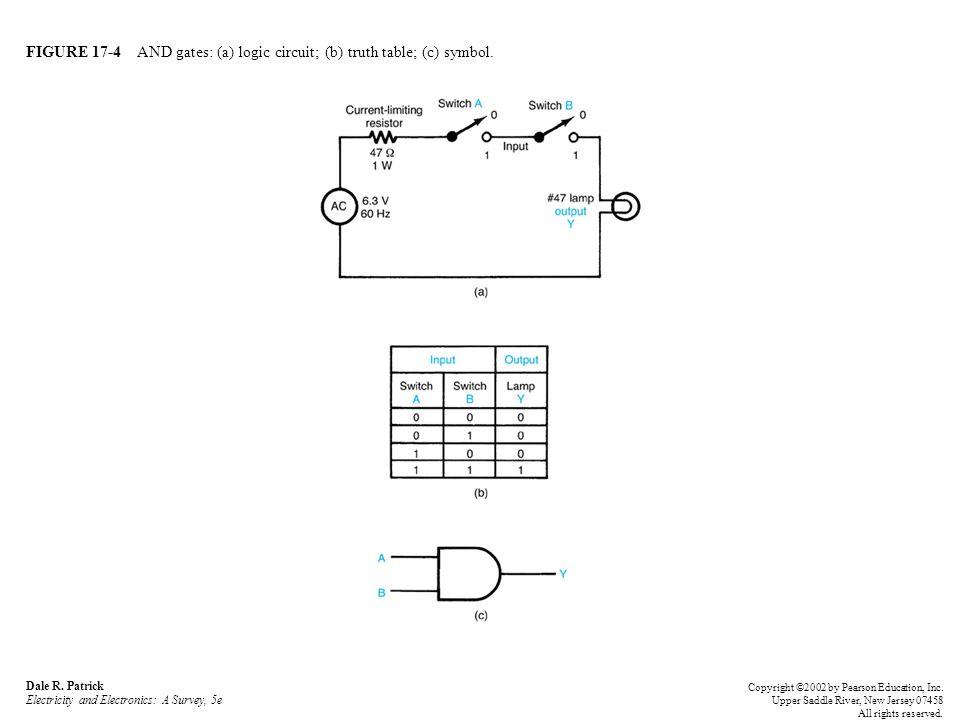 FIGURE 17-5 OR gates: (a) logic circuit; (b) truth table; (c) symbol.