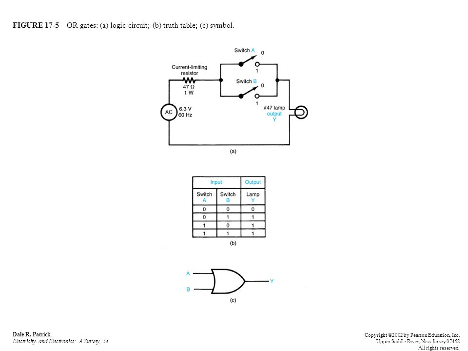 FIGURE 17-6 NOT gates: (a) logic circuit; (b) truth table; (c) symbols.