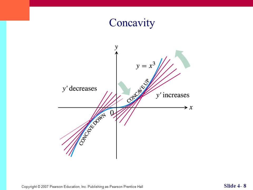 Copyright © 2007 Pearson Education, Inc. Publishing as Pearson Prentice Hall Slide 4- 8 Concavity