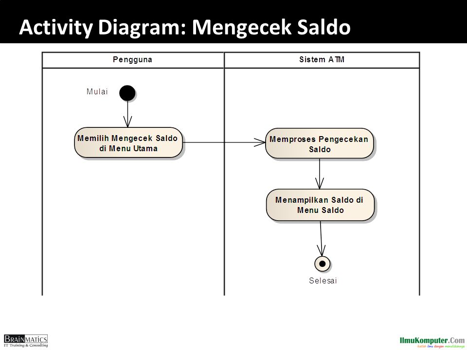 Activity Diagram: Mengecek Saldo