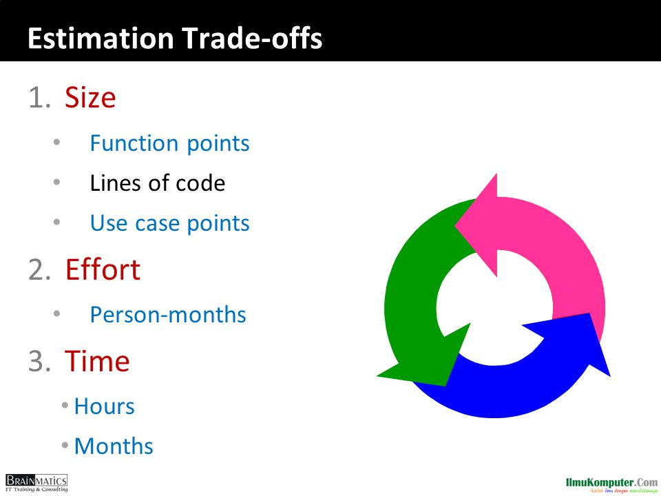 Estimation Trade-offs 1.Size Function points Lines of code Use case points 2.Effort Person-months 3.Time Hours Months