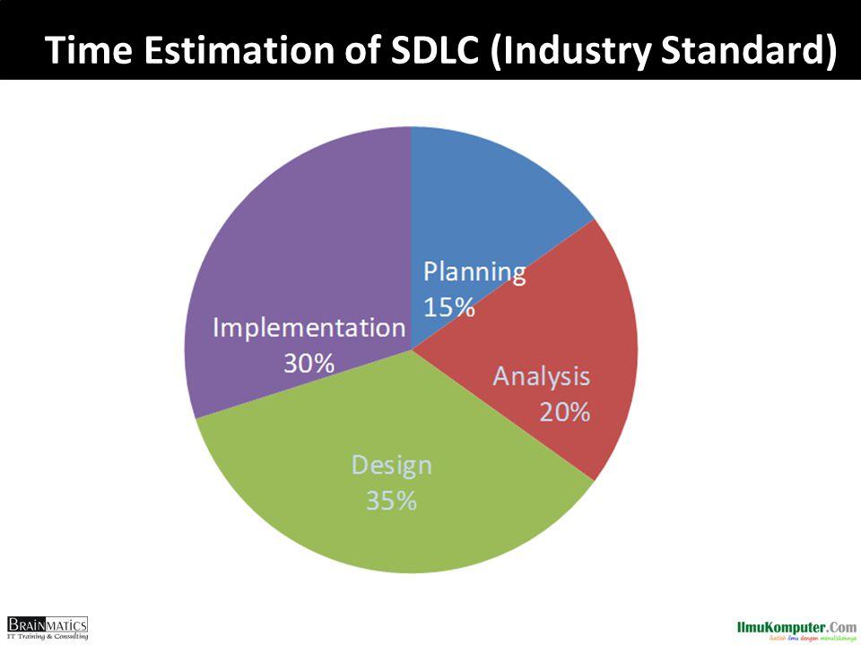 Time Estimation of SDLC (Industry Standard)