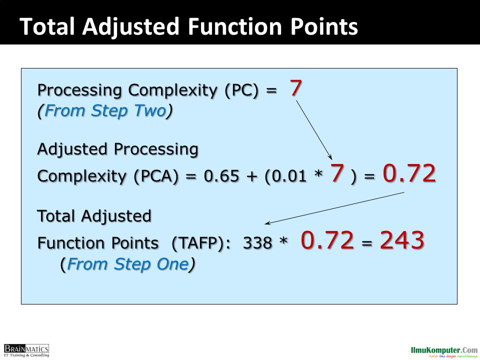 Total Adjusted Function Points Processing Complexity (PC) = 7 (From Step Two) Adjusted Processing Complexity (PCA) = 0.65 + (0.01 * 7 ) = 0.72 Total Adjusted Function Points (TAFP): 338 * 0.72 = 243 (From Step One) (From Step One)