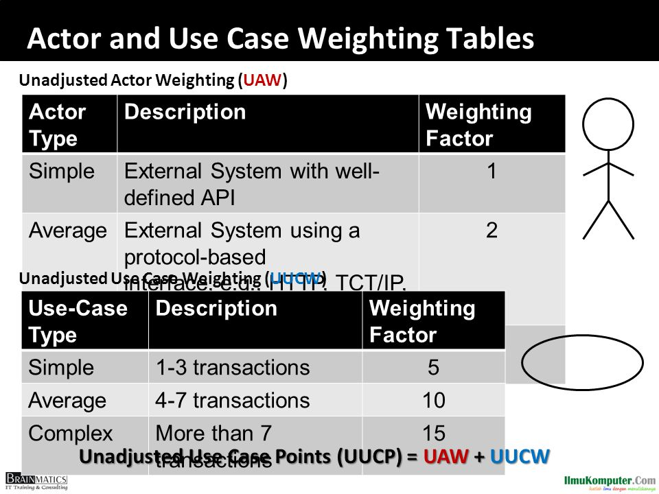 Actor and Use Case Weighting Tables Actor Type DescriptionWeighting Factor SimpleExternal System with well- defined API 1 AverageExternal System using a protocol-based interface, e.g., HTTP, TCT/IP, SQL 2 Comple x Human3 Use-Case Type DescriptionWeighting Factor Simple1-3 transactions5 Average4-7 transactions10 ComplexMore than 7 transactions 15 Unadjusted Use Case Points (UUCP) = UAW + UUCW Unadjusted Use Case Weighting (UUCW) Unadjusted Actor Weighting (UAW)