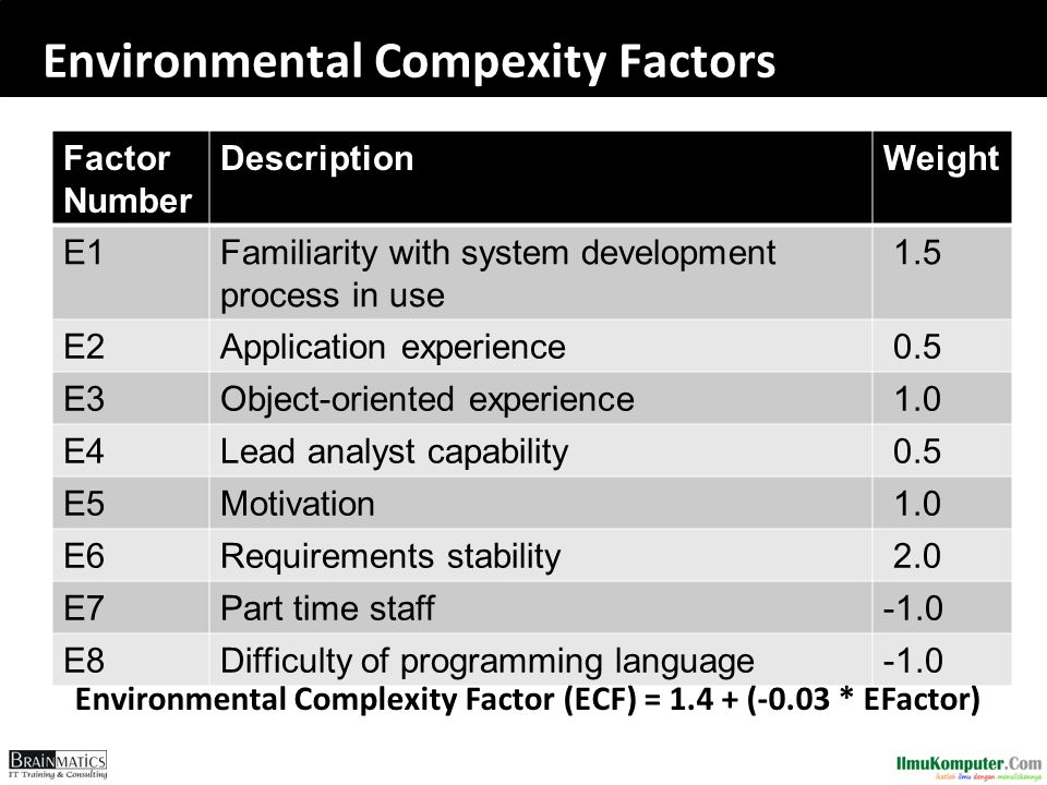 Environmental Compexity Factors Factor Number DescriptionWeight E1Familiarity with system development process in use 1.5 E2Application experience 0.5 E3Object-oriented experience 1.0 E4Lead analyst capability 0.5 E5Motivation 1.0 E6Requirements stability 2.0 E7Part time staff E8Difficulty of programming language Environmental Complexity Factor (ECF) = 1.4 + (-0.03 * EFactor)