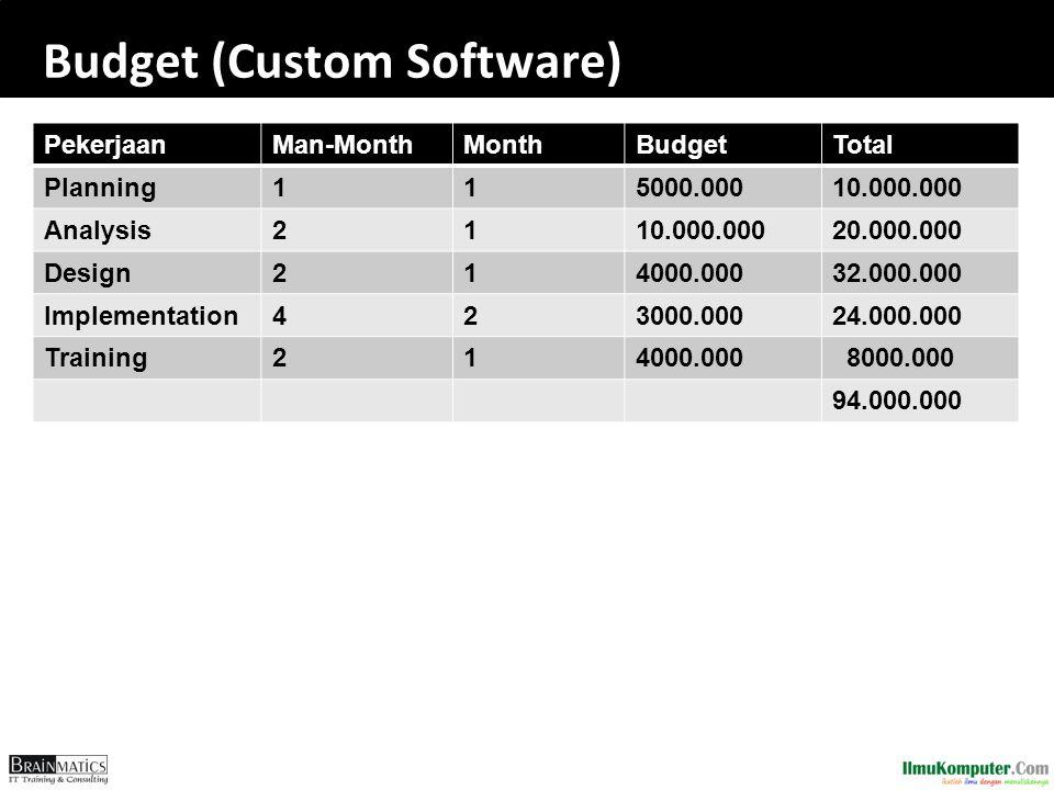 Budget (Custom Software) PekerjaanMan-MonthMonthBudgetTotal Planning115000.00010.000.000 Analysis2110.000.00020.000.000 Design214000.00032.000.000 Implementation423000.00024.000.000 Training214000.000 8000.000 94.000.000