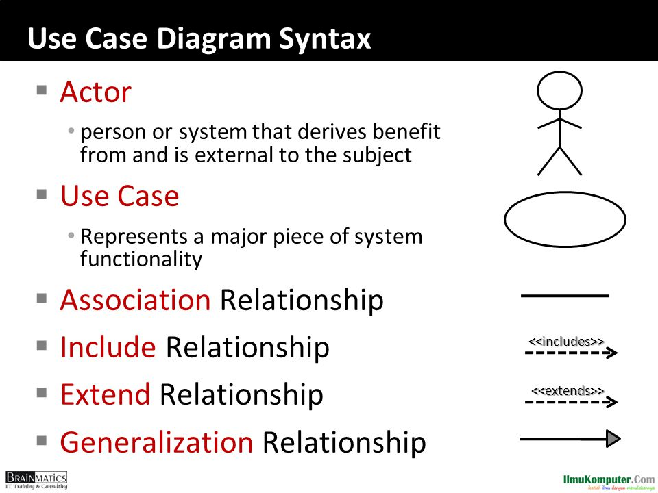 Use Case Diagram Syntax  Actor person or system that derives benefit from and is external to the subject  Use Case Represents a major piece of system functionality  Association Relationship  Include Relationship  Extend Relationship  Generalization Relationship <<extends>> <<includes>>