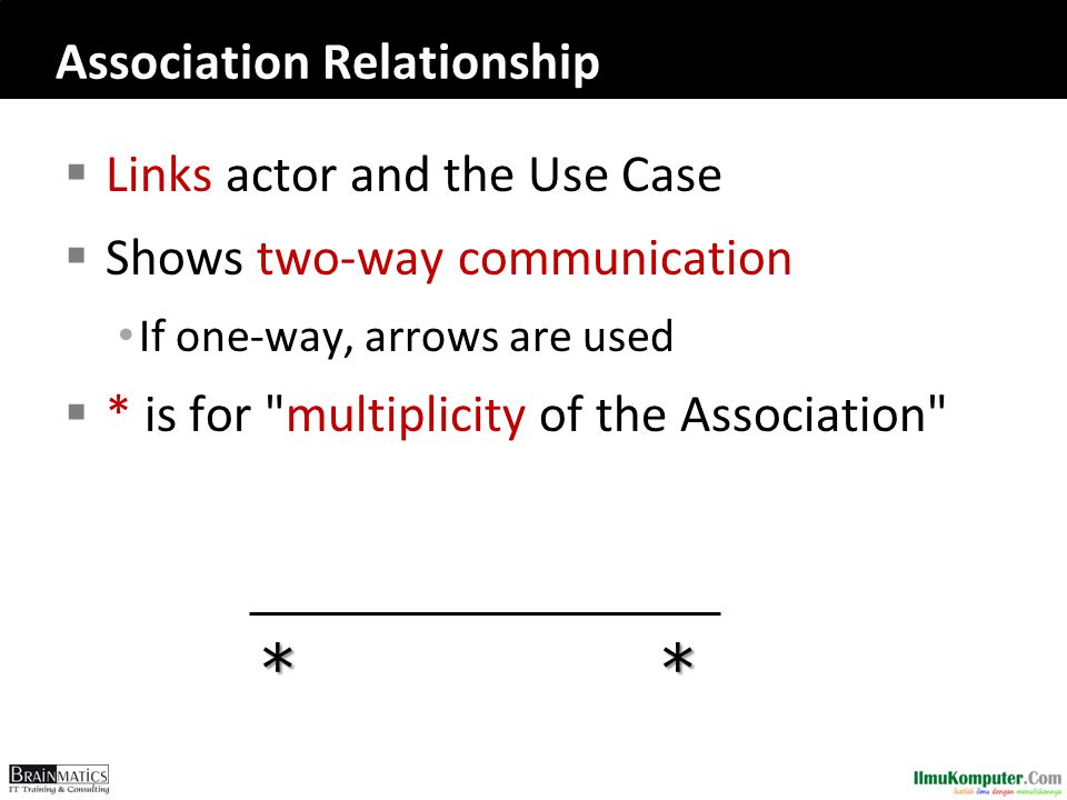 Association Relationship  Links actor and the Use Case  Shows two-way communication If one-way, arrows are used  * is for multiplicity of the Association **
