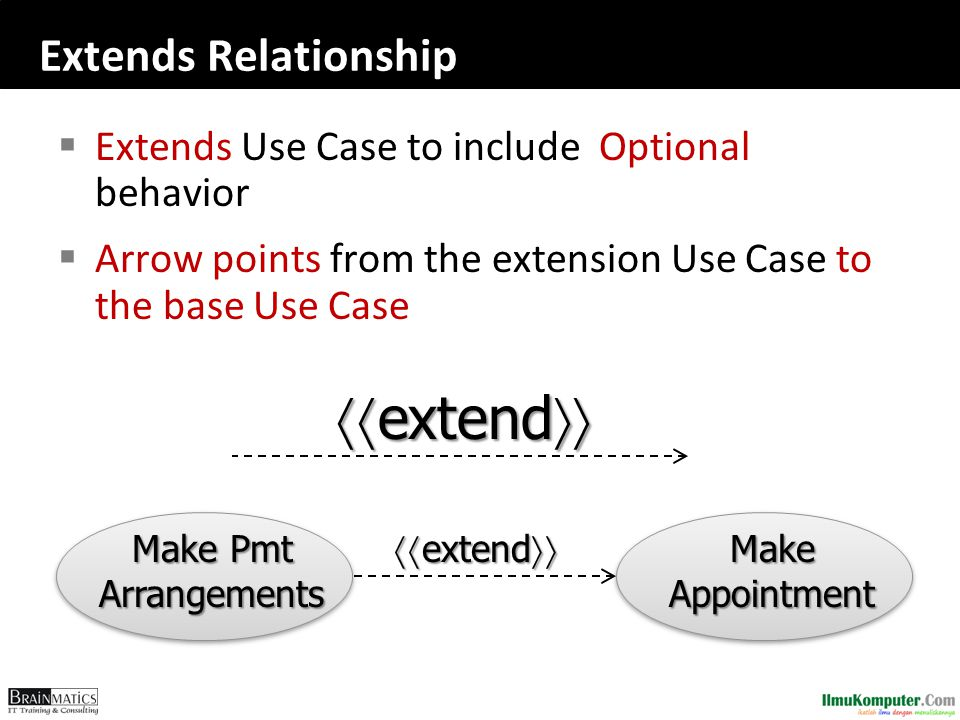 Extends Relationship  Extends Use Case to include Optional behavior  Arrow points from the extension Use Case to the base Use Case  extend  Make Appointment Make Pmt Arrangements