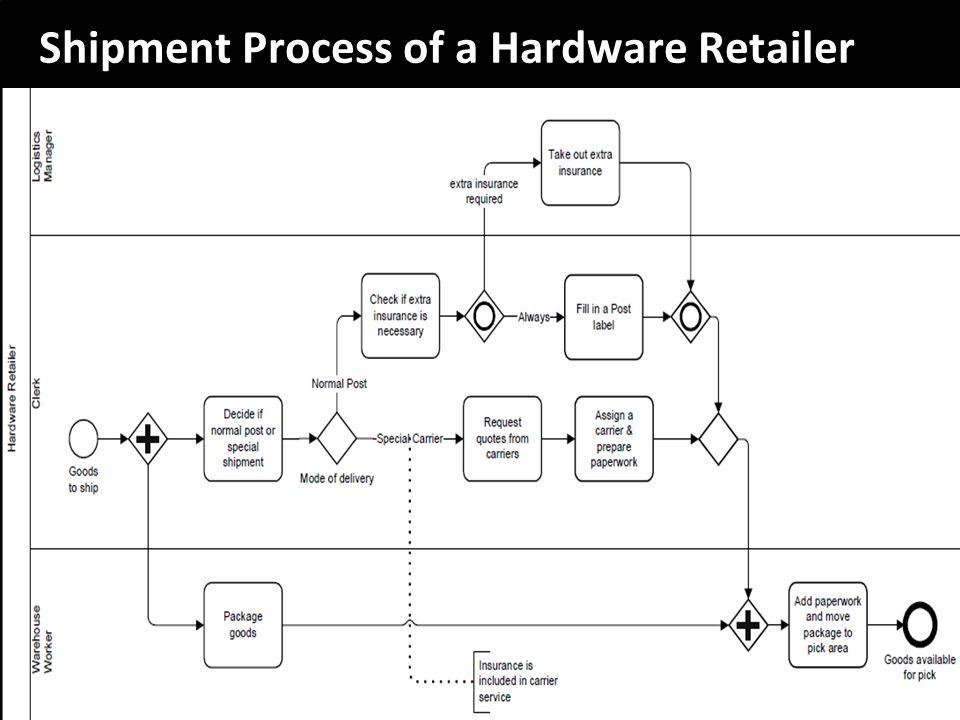 Shipment Process of a Hardware Retailer