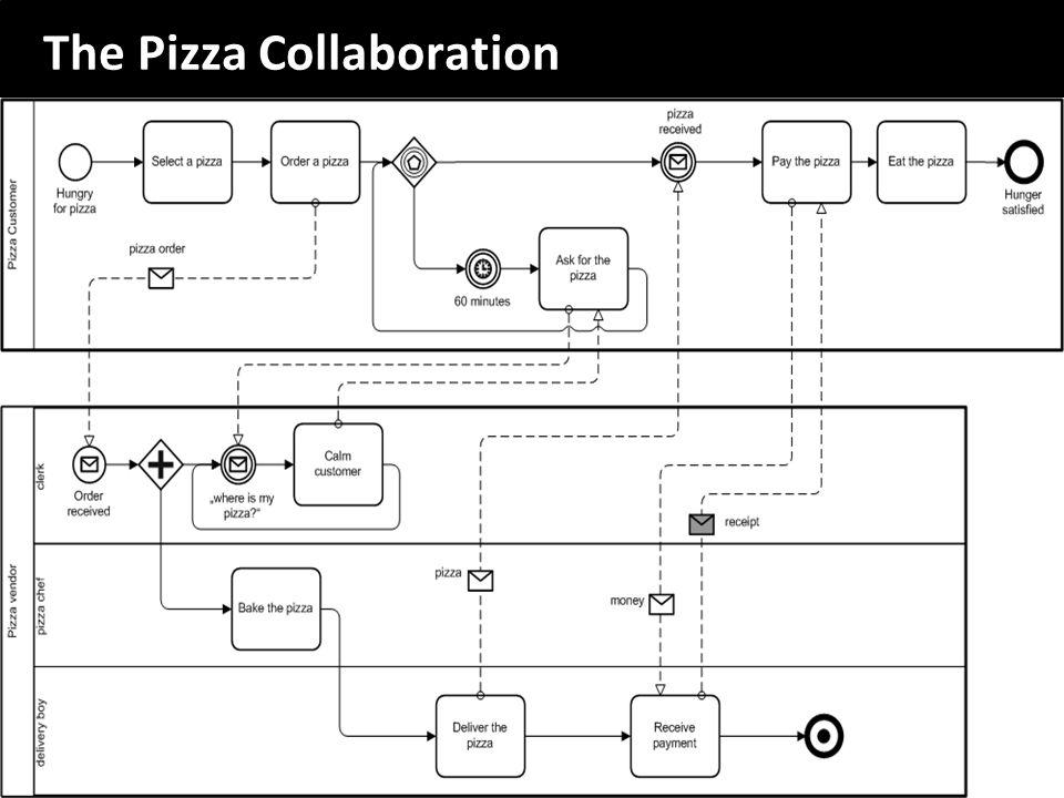 The Pizza Collaboration