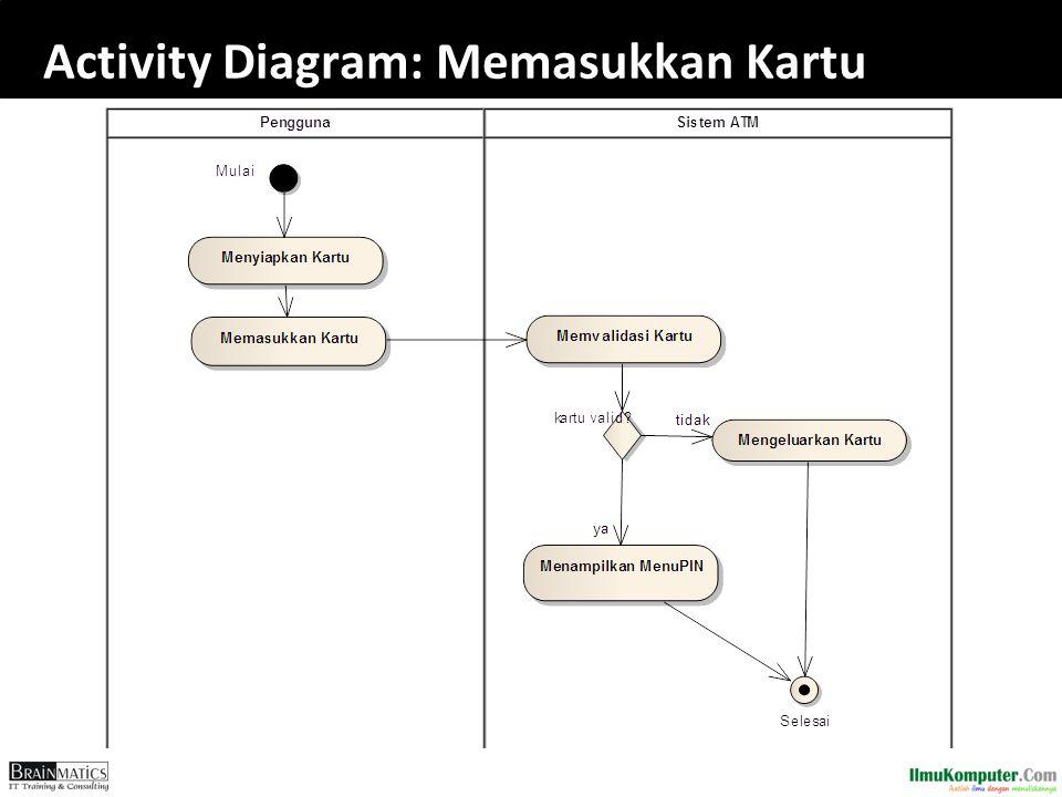Activity Diagram: Memasukkan Kartu