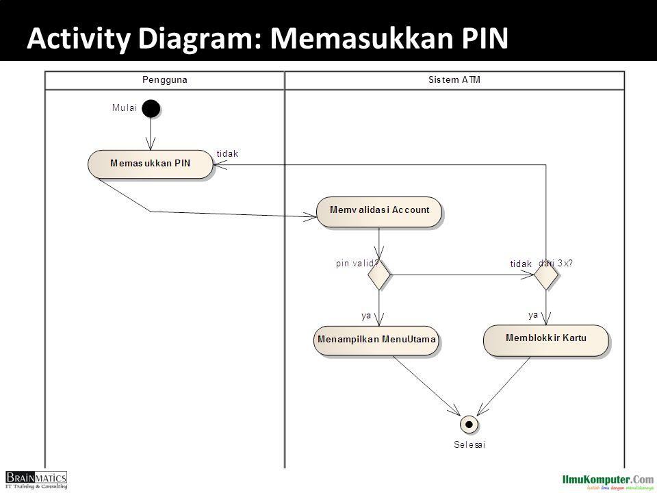 Activity Diagram: Memasukkan PIN