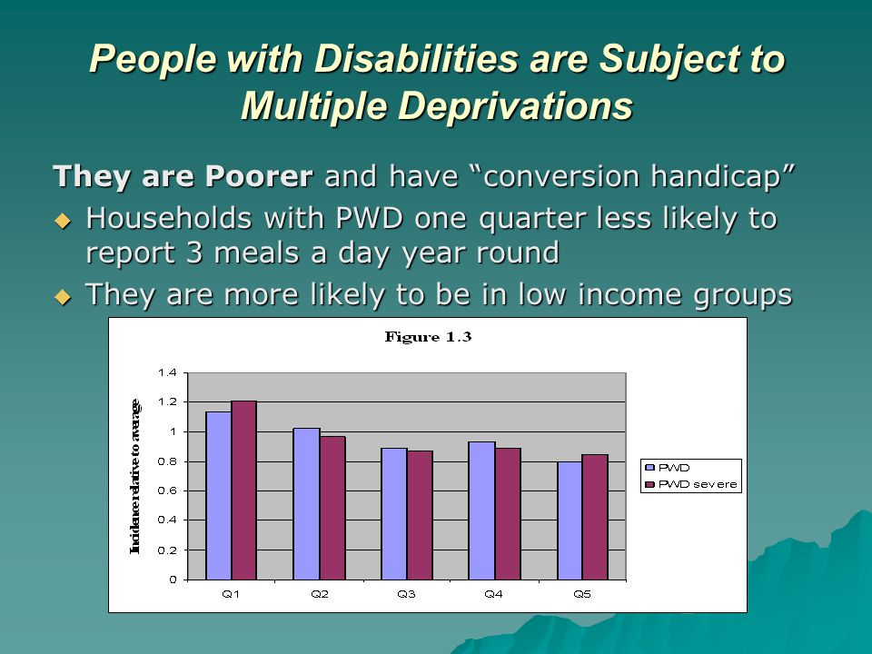People with Disabilities are Subject to Multiple Deprivations They are Poorer and have conversion handicap  Households with PWD one quarter less likely to report 3 meals a day year round  They are more likely to be in low income groups