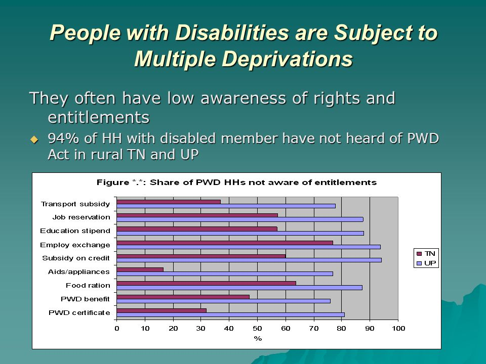 People with Disabilities are Subject to Multiple Deprivations They often have low awareness of rights and entitlements  94% of HH with disabled member have not heard of PWD Act in rural TN and UP