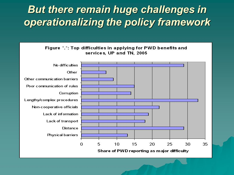 But there remain huge challenges in operationalizing the policy framework