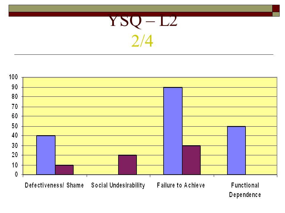 YSQ – L2 1/4
