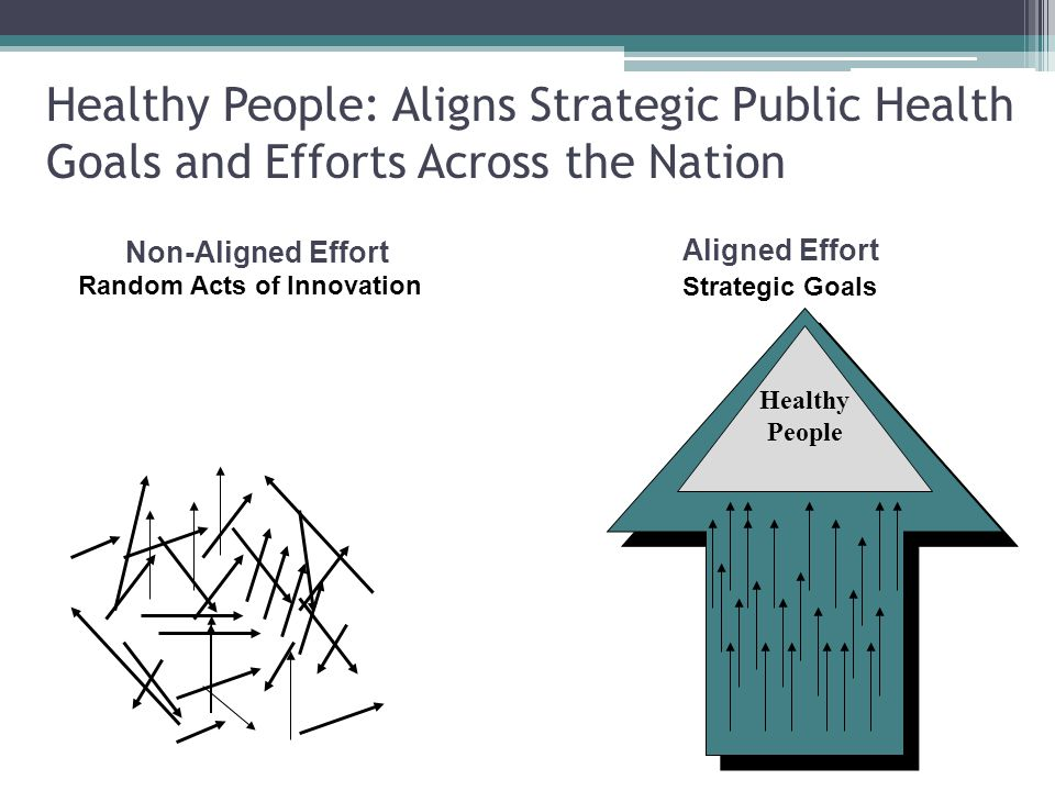 Aligned Effort Strategic Goals Healthy People Random Acts of Innovation Non-Aligned Effort Healthy People: Aligns Strategic Public Health Goals and Efforts Across the Nation