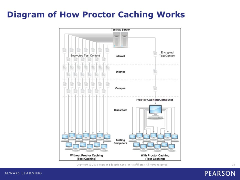 Diagram of How Proctor Caching Works 13Copyright © 2013 Pearson Education, Inc. or its affiliates. All rights reserved.