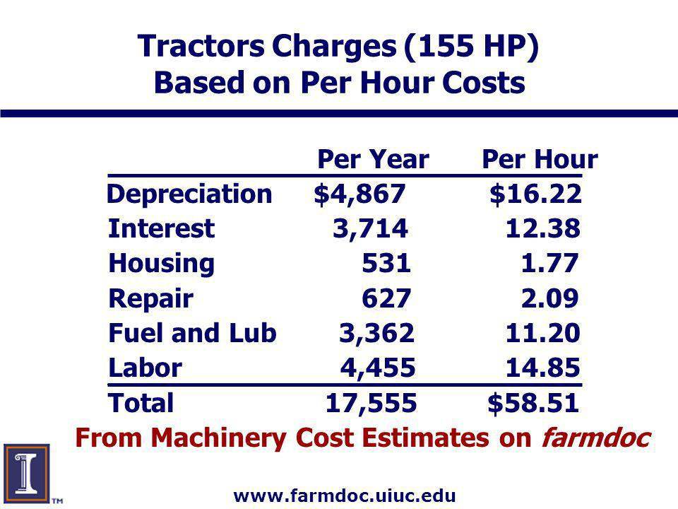 www.farmdoc.uiuc.edu Tractors Charges (155 HP) Based on Per Hour Costs Per YearPer Hour Depreciation $4,867 $16.22 Interest 3,714 12.38 Housing 531 1.77 Repair 627 2.09 Fuel and Lub 3,362 11.20 Labor 4,455 14.85 Total 17,555 $58.51 From Machinery Cost Estimates on farmdoc