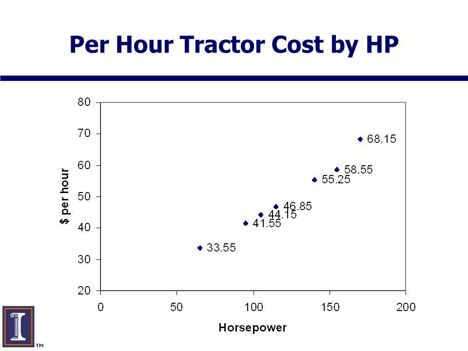 www.farmdoc.uiuc.edu Per Hour Tractor Cost by HP