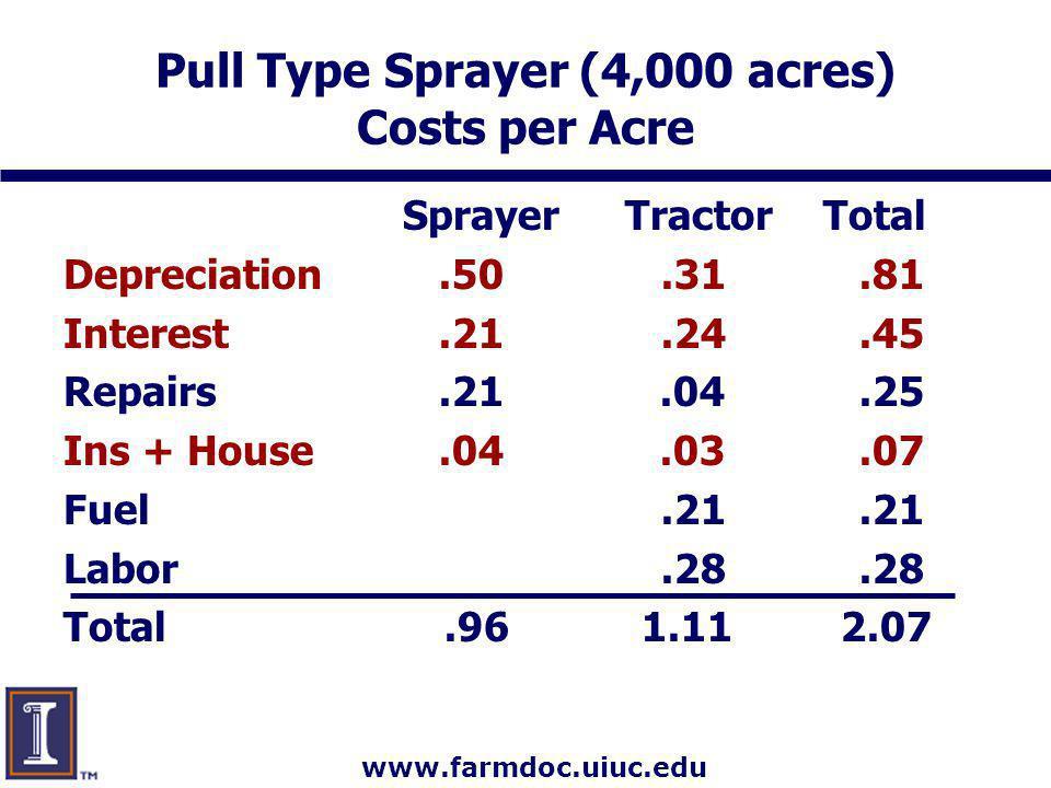 www.farmdoc.uiuc.edu Pull Type Sprayer (4,000 acres) Costs per Acre Sprayer Tractor Total Depreciation.50.31.81 Interest.21.24.45 Repairs.21.04.25 Ins