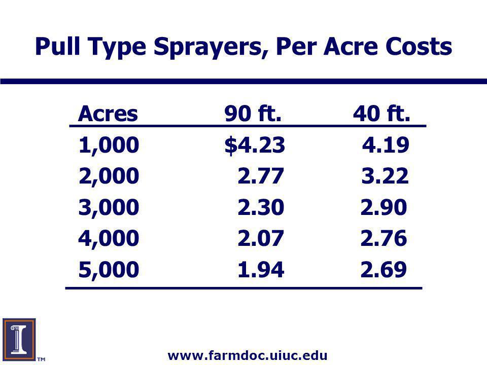 www.farmdoc.uiuc.edu Pull Type Sprayers, Per Acre Costs Acres90 ft. 40 ft. 1,000$4.23 4.19 2,000 2.77 3.22 3,000 2.30 2.90 4,000 2.07 2.76 5,000 1.94