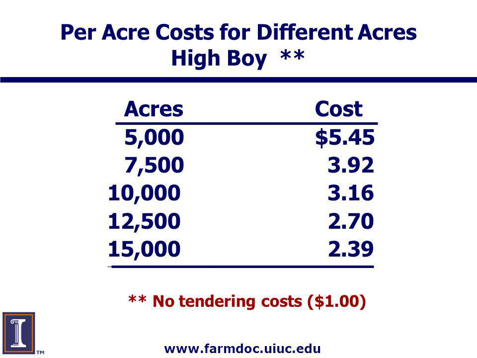 www.farmdoc.uiuc.edu Per Acre Costs for Different Acres High Boy ** AcresCost 5,000$5.45 7,500 3.92 10,000 3.16 12,500 2.70 15,000 2.39 ** No tendering costs ($1.00)