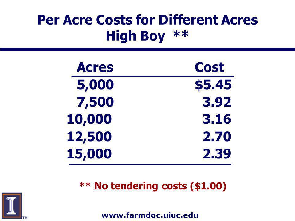 www.farmdoc.uiuc.edu Per Acre Costs for Different Acres High Boy ** AcresCost 5,000$5.45 7,500 3.92 10,000 3.16 12,500 2.70 15,000 2.39 ** No tenderin