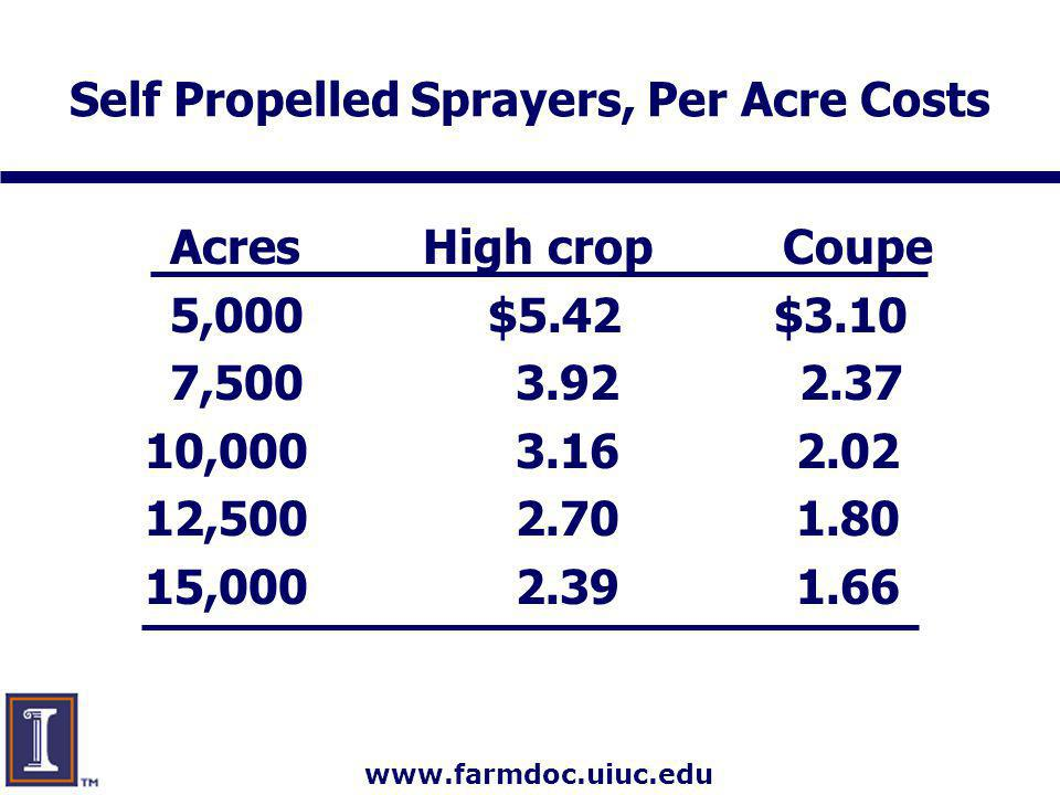 www.farmdoc.uiuc.edu Self Propelled Sprayers, Per Acre Costs Acres High crop Coupe 5,000$5.42 $3.10 7,500 3.92 2.37 10,000 3.16 2.02 12,500 2.70 1.80 15,000 2.39 1.66