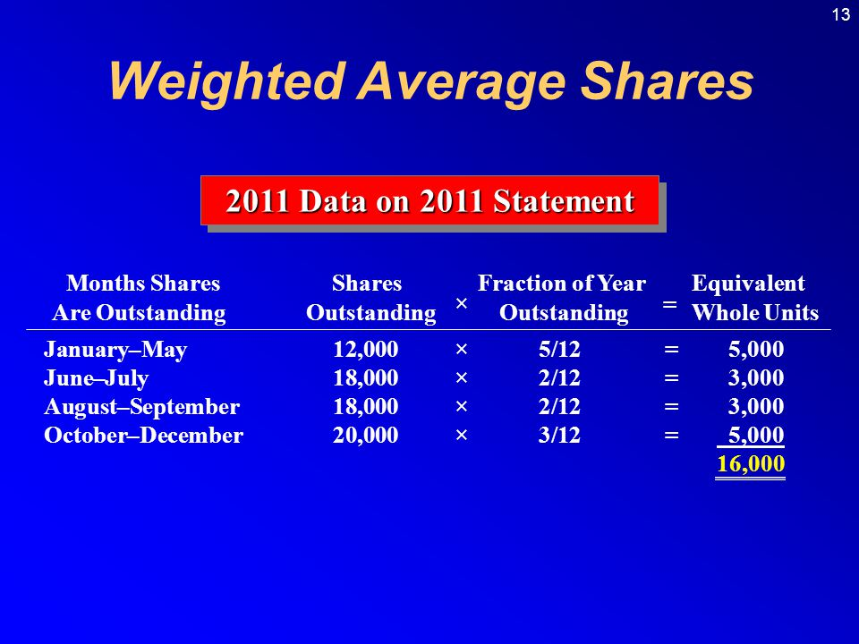 13 Weighted Average Shares 2011 Data on 2011 Statement Months Shares Shares Fraction of Year Equivalent Are Outstanding Outstanding Outstanding Whole Units January–May12,000×5/12=5,000 June–July18,000×2/12=3,000 August–September18,000×2/12=3,000 October–December20,000×3/12= 5,000 16,000 = ×