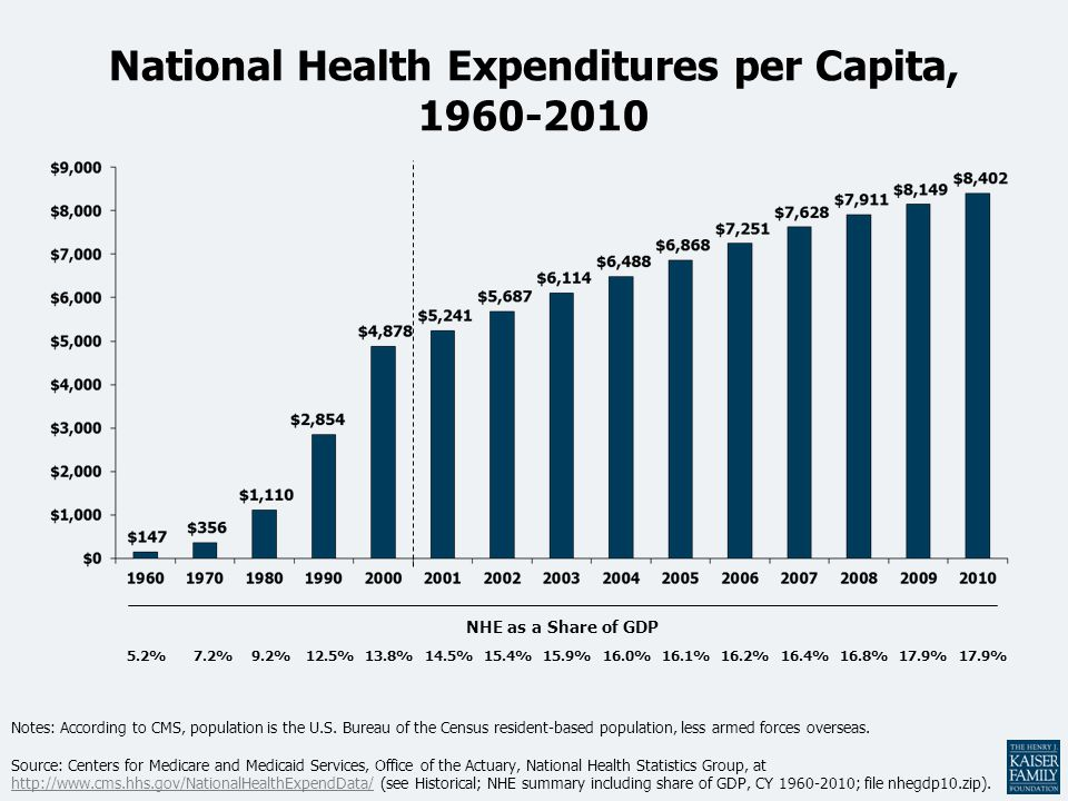 National Health Expenditures per Capita, 1960-2010 Notes: According to CMS, population is the U.S. Bureau of the Census resident-based population, les
