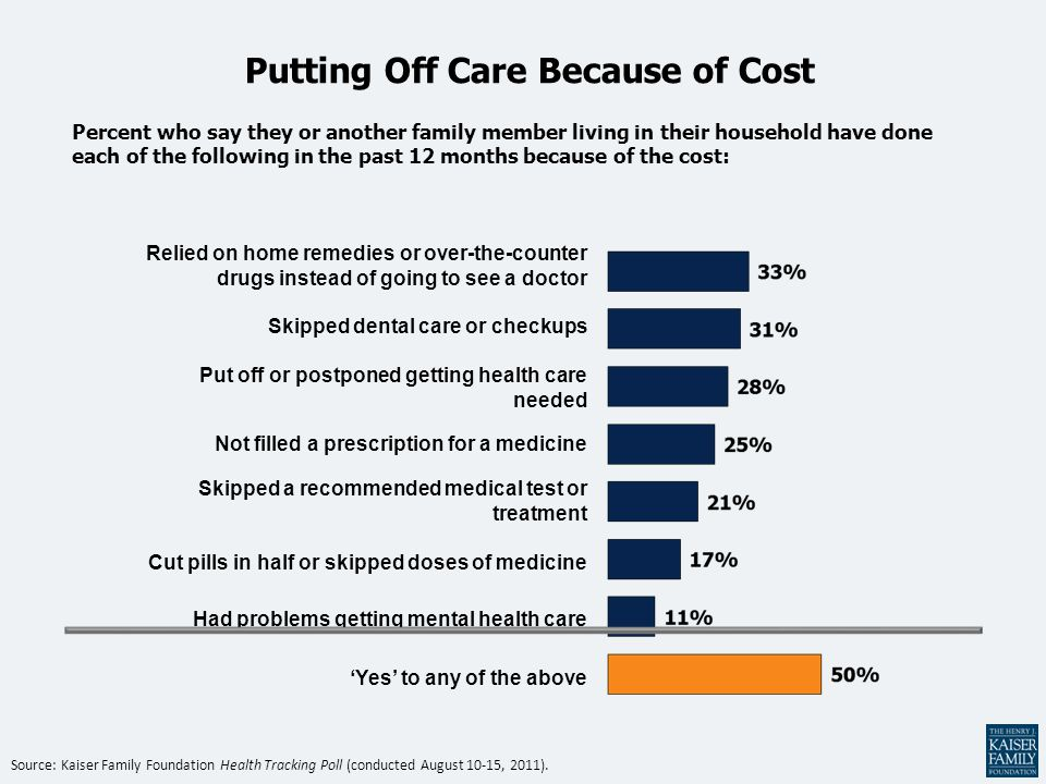 Putting Off Care Because of Cost Percent who say they or another family member living in their household have done each of the following in the past 1