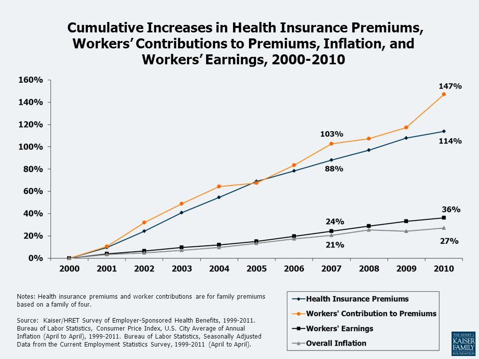 Cumulative Increases in Health Insurance Premiums, Workers' Contributions to Premiums, Inflation, and Workers' Earnings, 2000-2010 Notes: Health insur