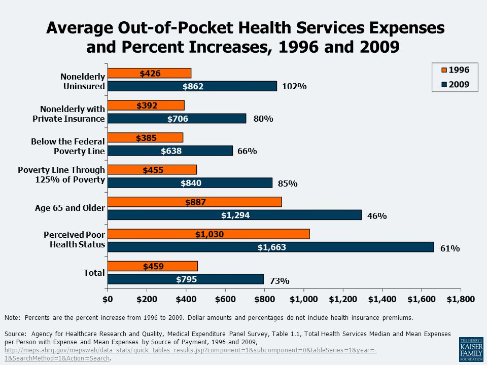 Note: Percents are the percent increase from 1996 to 2009. Dollar amounts and percentages do not include health insurance premiums. Source: Agency for
