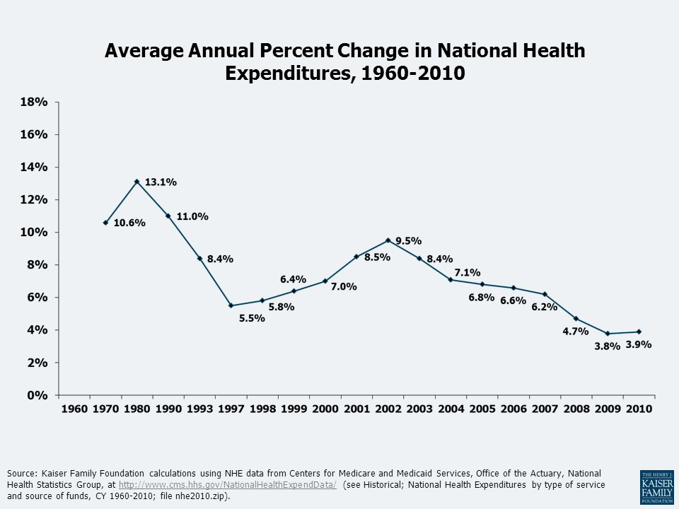 Average Annual Percent Change in National Health Expenditures, 1960-2010 Source: Kaiser Family Foundation calculations using NHE data from Centers for