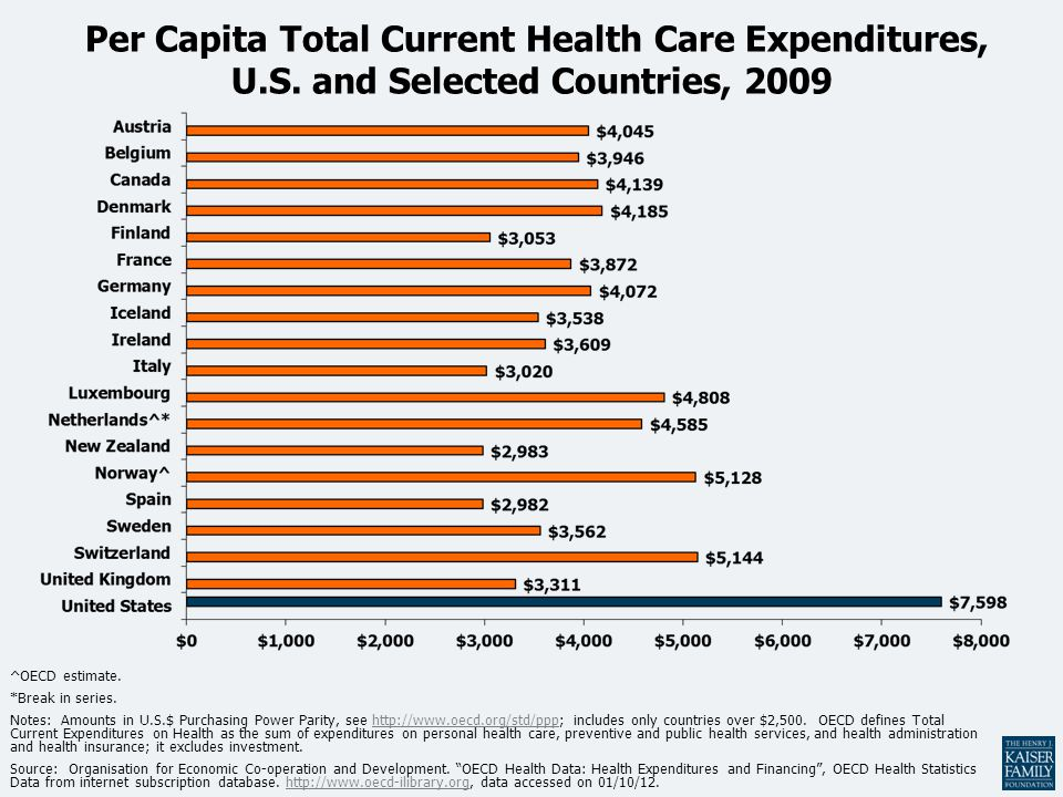 Per Capita Total Current Health Care Expenditures, U.S. and Selected Countries, 2009 ^OECD estimate. *Break in series. Notes: Amounts in U.S.$ Purchas