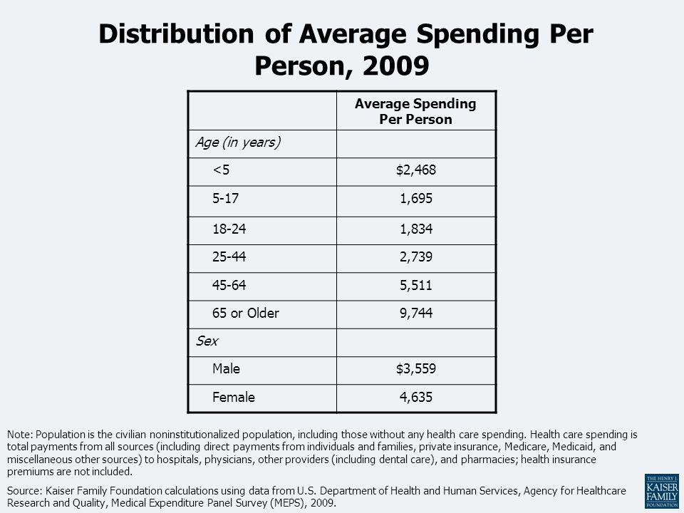 Distribution of Average Spending Per Person, 2009 Average Spending Per Person Age (in years) <5$2,468 5-171,695 18-241,834 25-442,739 45-645,511 65 or