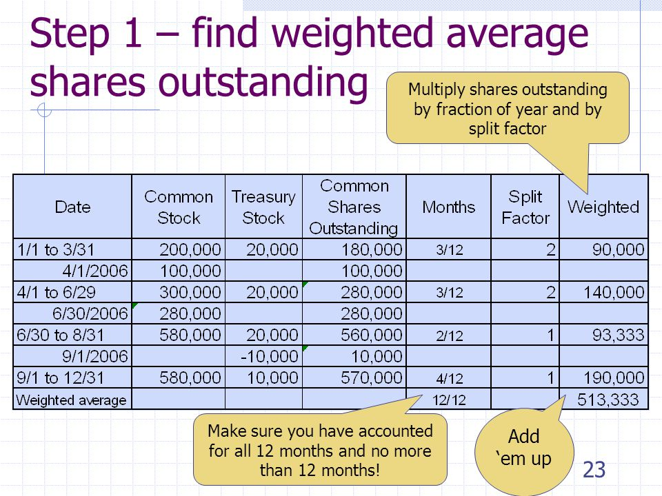 22 Step 1 – find weighted average shares outstanding