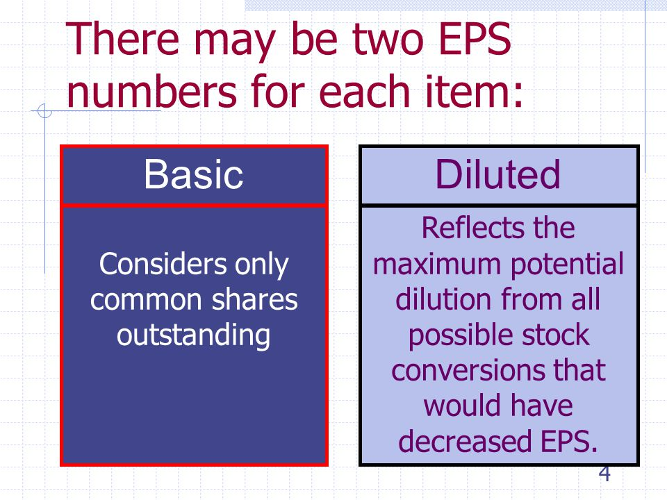 3 Several components of EPS must be disclosed if there are discontinued operations, extraordinary items, or cumulative effects of changes in accounting principles.