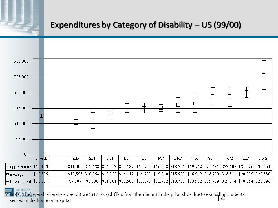 14 Expenditures by Category of Disability – US (99/00) Note: The overall average expenditure ($12,525) differs from the amount in the prior slide due