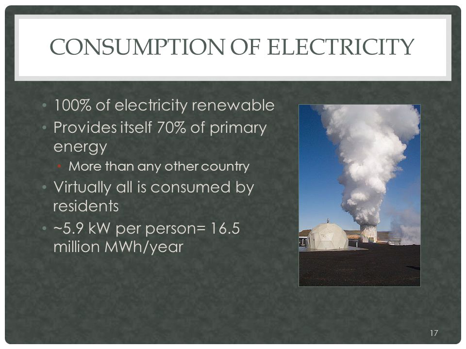 CONSUMPTION OF ELECTRICITY 100% of electricity renewable Provides itself 70% of primary energy More than any other country Virtually all is consumed by residents ~5.9 kW per person= 16.5 million MWh/year 17