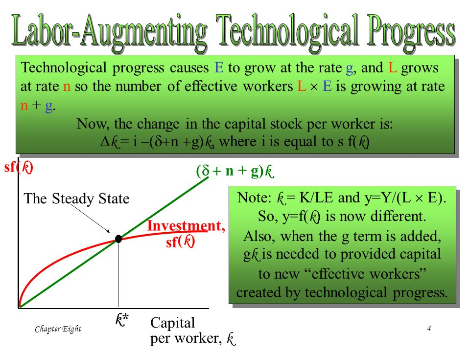 Chapter Eight4 Capital per worker, k k*k* The Steady State Investment, sf (k)(k)  n + g) k Technological progress causes E to grow at the rate g,