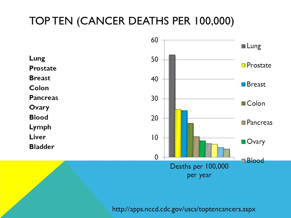 TOP TEN (CANCER DEATHS PER 100,000) Lung Prostate Breast Colon Pancreas Ovary Blood Lymph Liver Bladder http://apps.nccd.cdc.gov/uscs/toptencancers.aspx