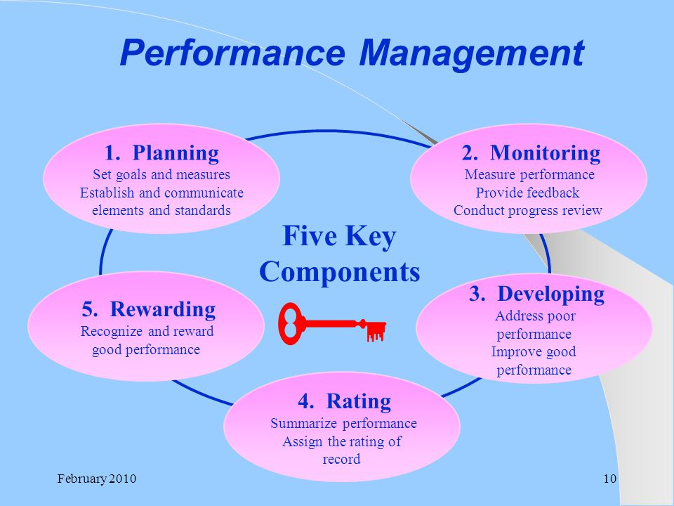 Performance Management 1. Planning Set goals and measures Establish and communicate elements and standards 2. Monitoring Measure performance Provide f